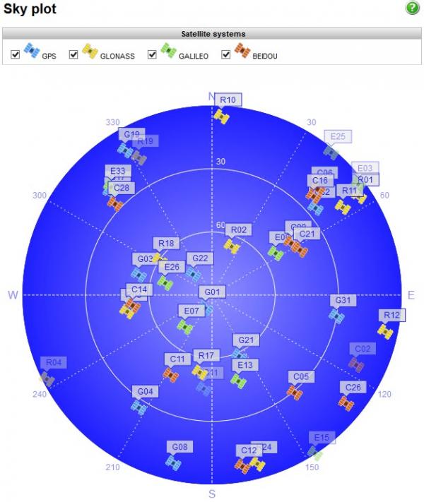 Sisteme GNSS